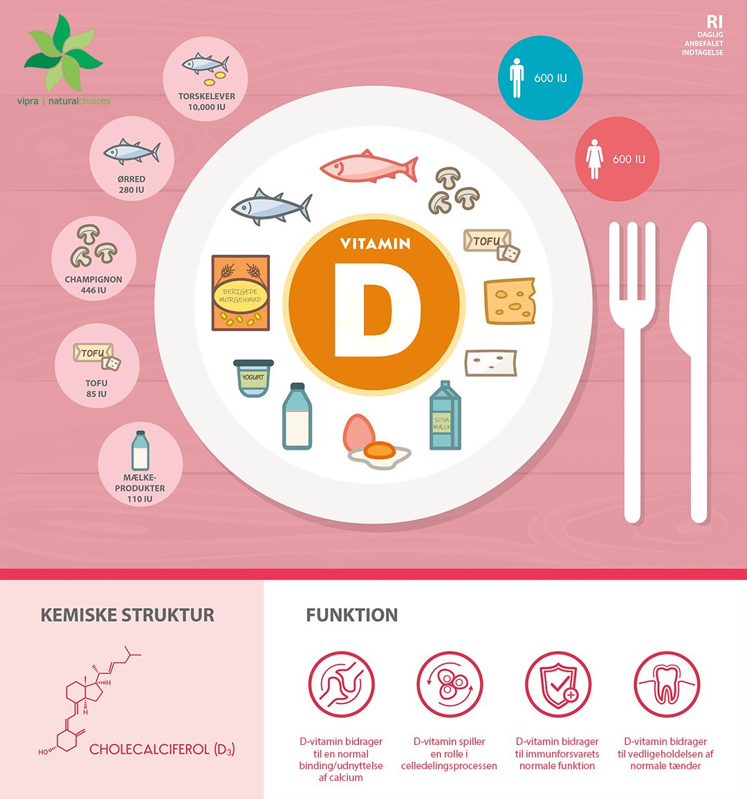 Gode Kilder på D-vitamin